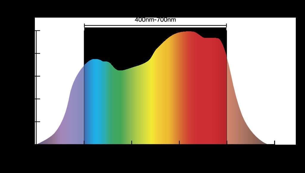grow light spectrum chart - photosynthesis